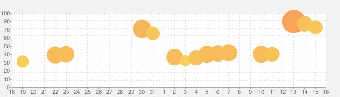 アイデル ヒーローズ~Idle Heroes~の話題指数グラフ(9月16日(月))
