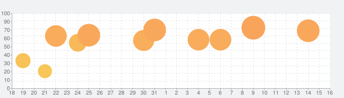 ProCam 6の話題指数グラフ(9月16日(月))