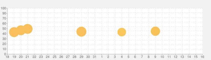 KLWP Live Wallpaper Pro Keyの話題指数グラフ(9月16日(月))