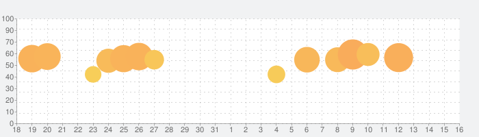 BOOKWALKER(電子書籍)アプリ「BN Reader」の話題指数グラフ(9月16日(月))