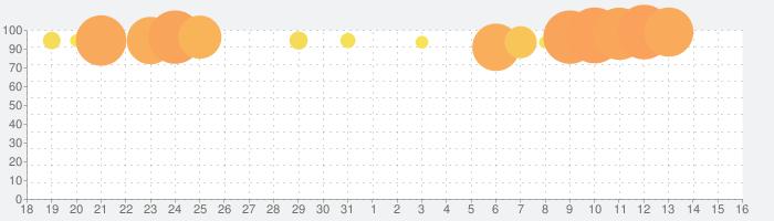FINAL FANTASYの話題指数グラフ(9月16日(月))
