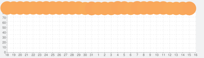 リネージュ2 レボリューションの話題指数グラフ(9月16日(月))