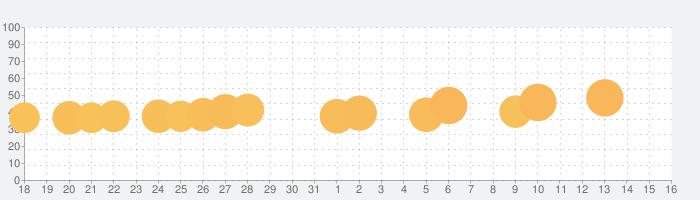 Angry Birds Dream Blastの話題指数グラフ(9月16日(月))