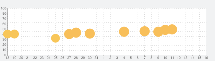 Osmos HDの話題指数グラフ(9月16日(月))