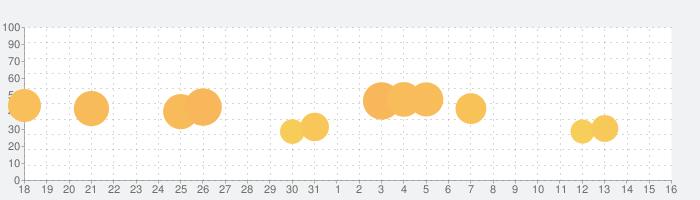 うちの猫は隠れん坊が上手すぎるの話題指数グラフ(9月16日(月))