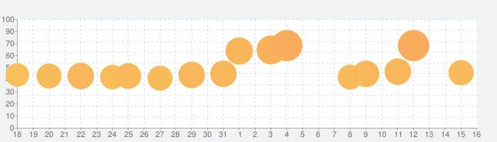 ソリティアデイリーの話題指数グラフ(9月16日(月))