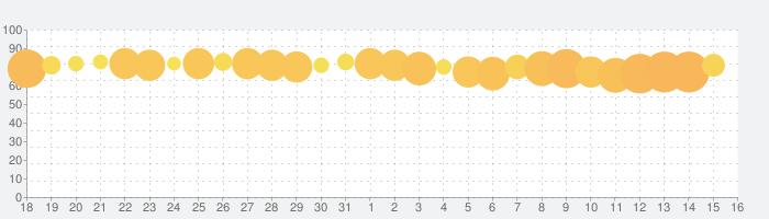 無料ゲーム-迷った時のルーレット ランチや罰ゲーム抽選の話題指数グラフ(9月16日(月))