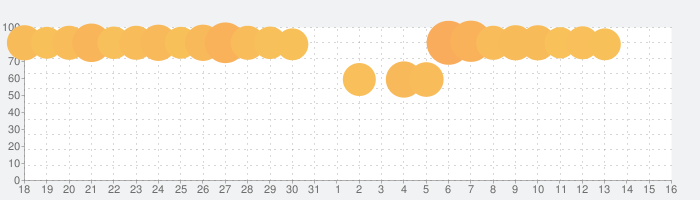 フィッシュダム(Fishdom)の話題指数グラフ(11月16日(土))
