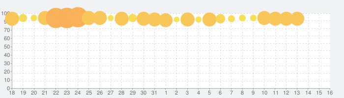 クラッシュ オブ キングス : オーシャンズ・ウォーの話題指数グラフ(9月16日(月))