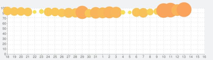 ナンプレ - o(≧ω≦)o大人気無料数独アプリ!の話題指数グラフ(9月16日(月))