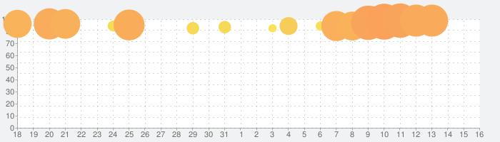 FINAL FANTASY IIIの話題指数グラフ(9月16日(月))