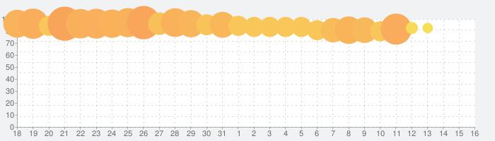 LINE: ガンダム ウォーズの話題指数グラフ(9月16日(月))