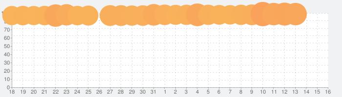 FINAL FANTASY VIIの話題指数グラフ(9月16日(月))