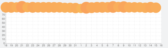 マフィア・シティ-極道風雲の話題指数グラフ(9月16日(月))