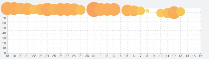 Fun Race 3Dの話題指数グラフ(9月16日(月))