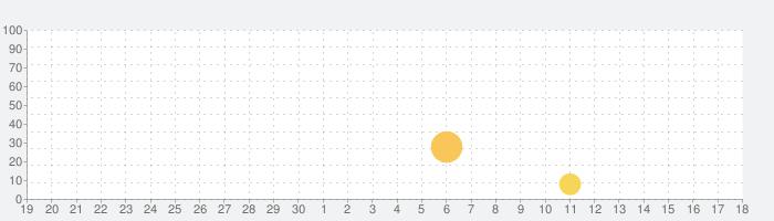 激怒レーシング - 最高のカーレースゲームの話題指数グラフ(10月18日(金))