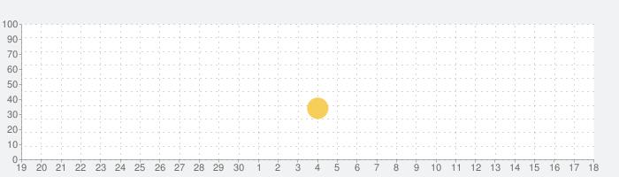 ベビーパンダのペットハウスデザインの話題指数グラフ(7月18日(木))