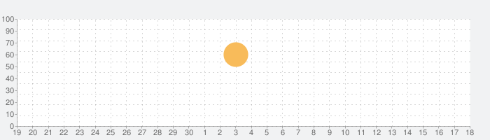 千銃士 オフライン版の話題指数グラフ(7月18日(木))