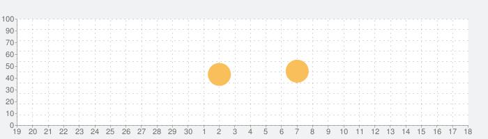 Breathing Zoneの話題指数グラフ(7月18日(木))