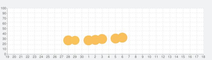 地球最後の日:サバイバルの話題指数グラフ(7月18日(木))