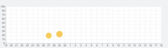大人のための抗ストレスゲーム - 無料ぬりえページの話題指数グラフ(7月18日(木))