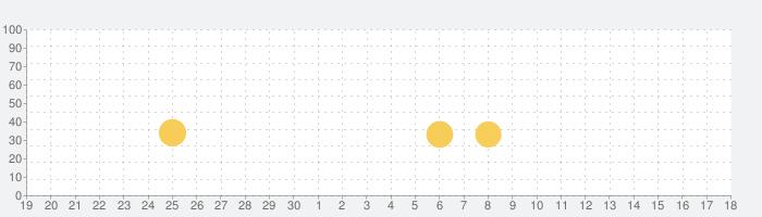 タッチ!あそベビずかん 赤ちゃんが喜ぶ子供向け知育アプリの話題指数グラフ(7月18日(木))