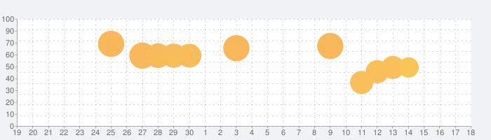 Rope N Rollの話題指数グラフ(7月18日(木))