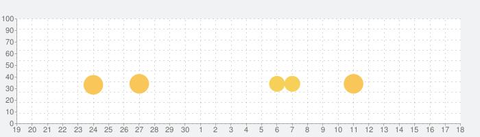 エアー・コントロールの話題指数グラフ(10月18日(金))