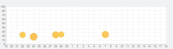 はーとふる彼氏の話題指数グラフ(10月18日(金))
