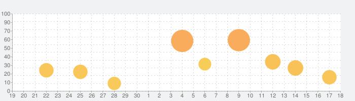 GoodReader PDF Editor & Viewerの話題指数グラフ(10月18日(金))