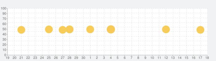 カラオケ! 好きなだけ歌いましょうの話題指数グラフ(7月18日(木))