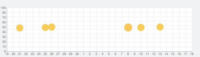 AirBrush-自撮りをで自然編集できるプロ級の編集アプリの話題指数グラフ(10月18日(金))