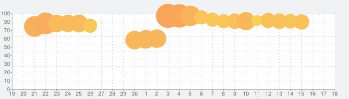 刀使ノ巫女 刻みし一閃の燈火の話題指数グラフ(7月18日(木))