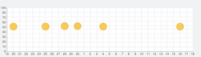 らくらく天気予報の話題指数グラフ(10月18日(金))