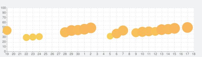 すしあつめ - MERGE SUSHI -の話題指数グラフ(10月18日(金))