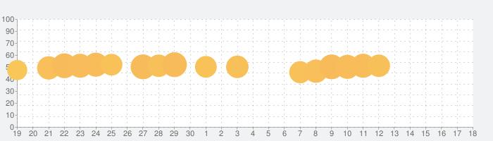 妖怪三国志 国盗りウォーズの話題指数グラフ(10月18日(金))