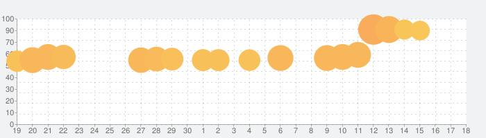 スタックボール - 積み上げられた台座を砕いていこうの話題指数グラフ(10月18日(金))