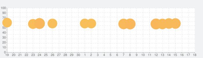 ウッディーパズル (Woody Block Puzzle ®)の話題指数グラフ(10月18日(金))