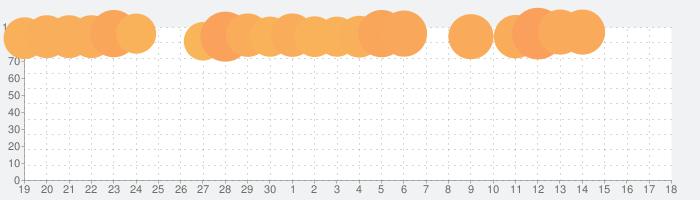 トゥーンブラストの話題指数グラフ(10月18日(金))
