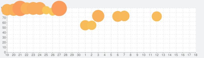 進撃三国志~本格放置RPGで天下統一を目指せ!の話題指数グラフ(7月18日(木))