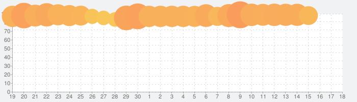 ファイアーエムブレム  ヒーローズの話題指数グラフ(10月18日(金))
