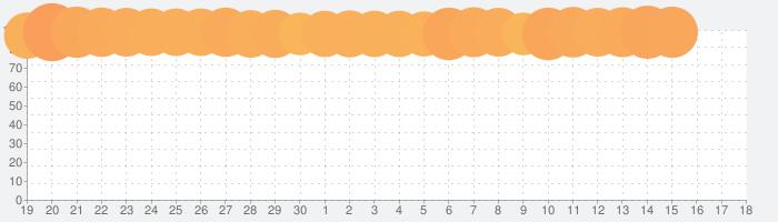 グノシー  エンタメニュース・スポーツニュースも無料の話題指数グラフ(10月18日(金))