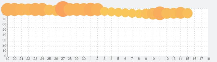 最果てのバベルの話題指数グラフ(7月18日(木))