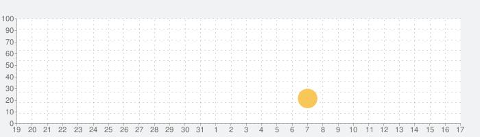 ソードナイツ+ : ゴーストハンターの話題指数グラフ(6月17日(月))