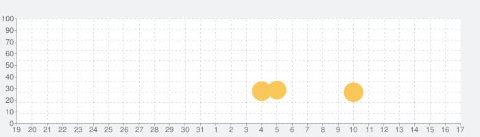 プログラミングゼミ【低学年から使えるプログラミングアプリ】の話題指数グラフ(6月17日(月))