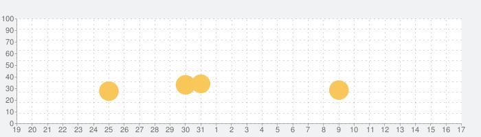 ホバークラフト:バトルアリーナの話題指数グラフ(11月17日(日))