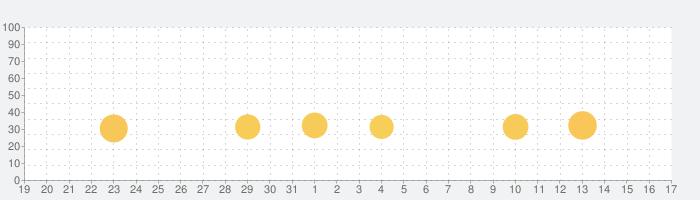 SUPERSTAR BTSの話題指数グラフ(1月17日(金))