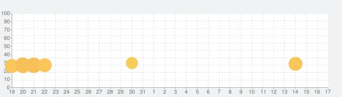 可愛いネコのバブルシューター ねこはほんとかわいいの話題指数グラフ(6月17日(月))