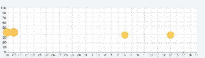 キャンディークラッシュフレンズの話題指数グラフ(11月17日(日))