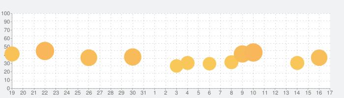 Kingdom Rush Originsの話題指数グラフ(11月17日(日))